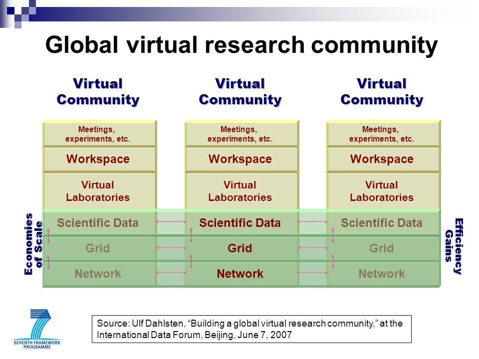 RDC Infrastructural Architecture National Optical Research Network RDC lightpath / APN Middleware DDI Foundation Tools Data & Metadata RDC Virtual Project RDC Virtual Project RDC Virtual Project RDC Virtual Project RDC Virtual Project RDC Virtual Project