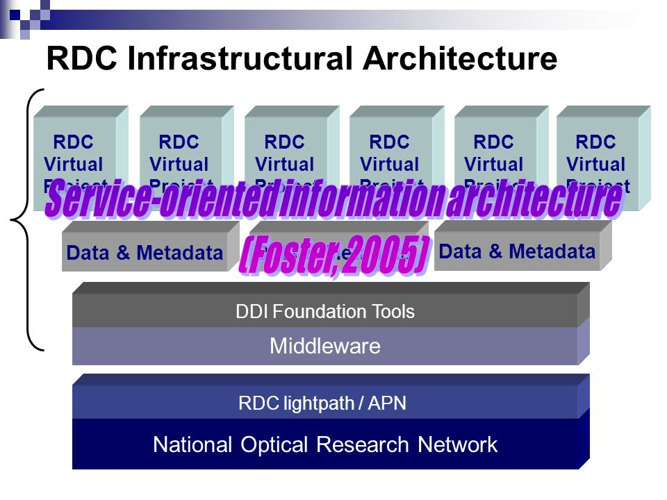 RDC Infrastructural Architecture National Optical Research Network RDC lightpath / APN Middleware DDI Foundation Tools Data & Metadata RDC Virtual Pro