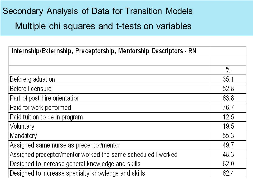 Secondary Analysis of Data for Transition Models Multiple chi squares and t-tests on variables