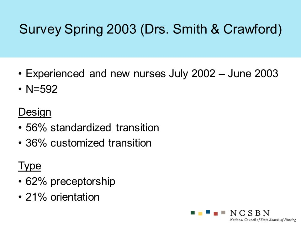 Experienced and new nurses July 2002 – June 2003 N=592 Design 56% standardized transition 36% customized transition Type 62% preceptorship 21% orientation Survey Spring 2003 (Drs.