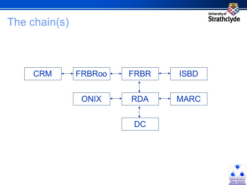 The chain(s) FRBRooCRMFRBR RDAONIX DC MARC ISBD