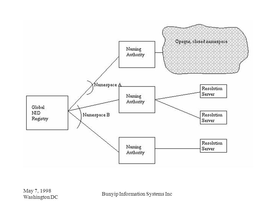 May 7, 1998 Washington DC Bunyip Information Systems Inc
