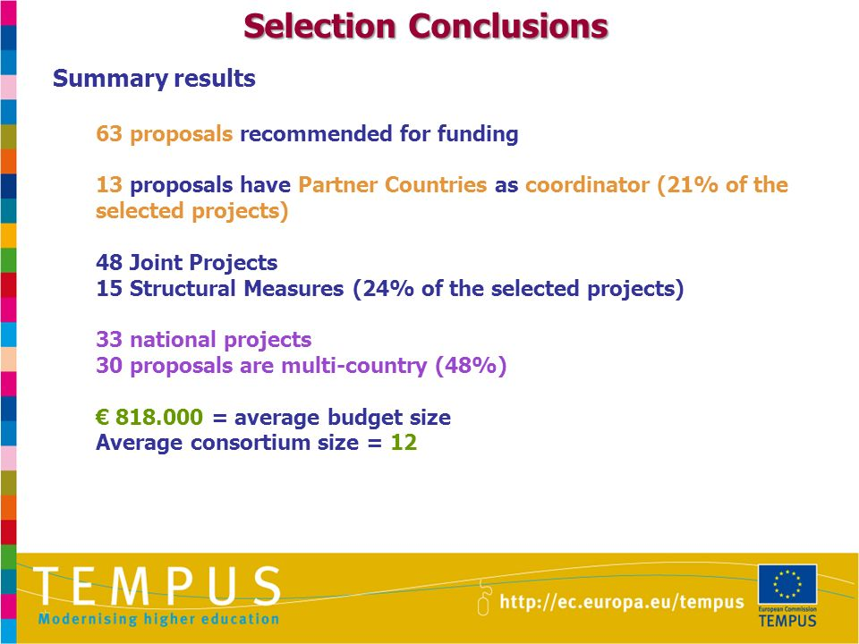 Selection Conclusions Summary results 63 proposals recommended for funding 13 proposals have Partner Countries as coordinator (21% of the selected projects) 48 Joint Projects 15 Structural Measures (24% of the selected projects) 33 national projects 30 proposals are multi-country (48%) 818.000 = average budget size Average consortium size = 12