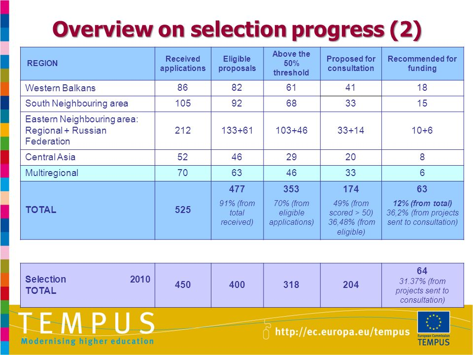 Overview on selection progress (2) REGION Received applications Eligible proposals Above the 50% threshold Proposed for consultation Recommended for funding Western Balkans 8682614118 South Neighbouring area10592683315 Eastern Neighbouring area: Regional + Russian Federation 212133+61103+4633+1410+6 Central Asia524629208 Multiregional706346336 TOTAL525 47735317463 91% (from total received) 70% (from eligible applications) 49% (from scored > 50) 36,48% (from eligible) 12% (from total) 36,2% (from projects sent to consultation) Selection 2010 TOTAL 450400318204 64 31.37% (from projects sent to consultation)
