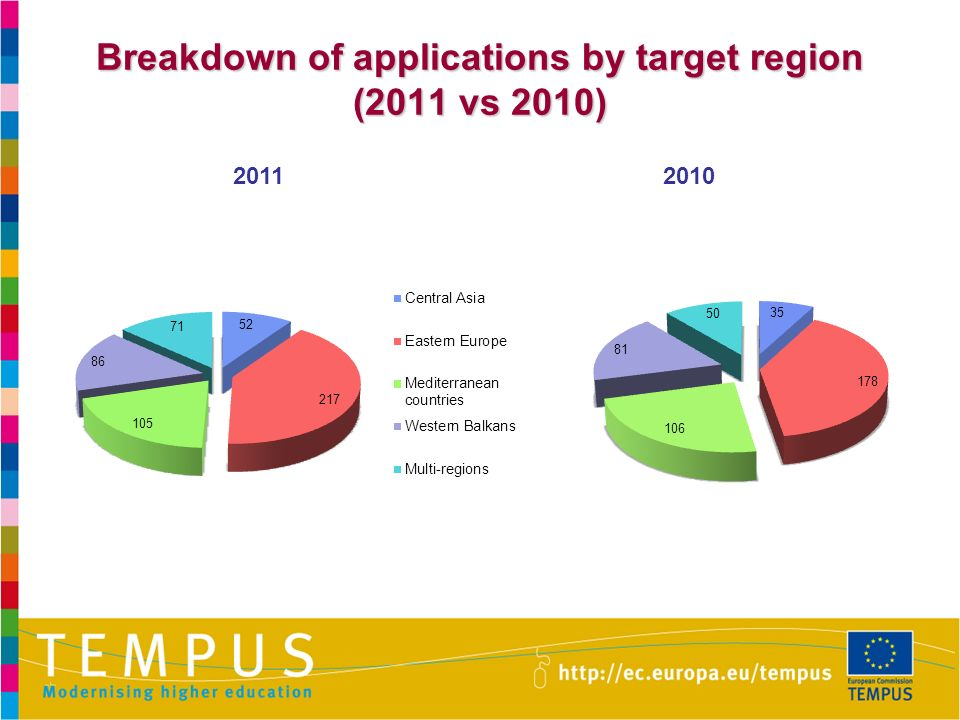 Breakdown of applications by target region (2011 vs 2010) 20112010