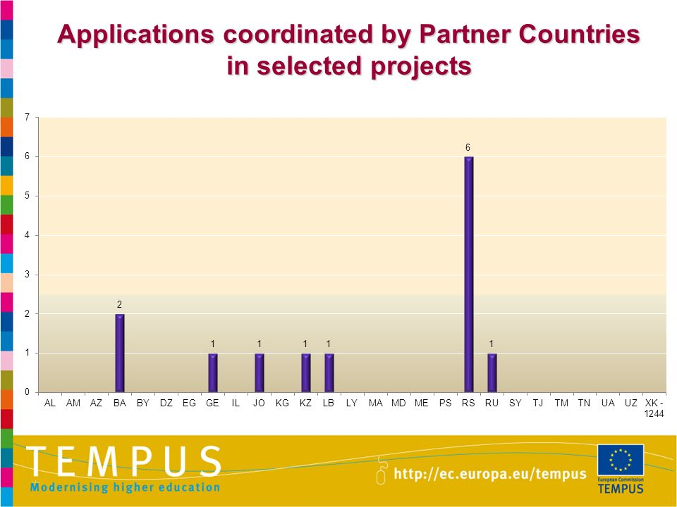 Applications coordinated by Partner Countries in selected projects