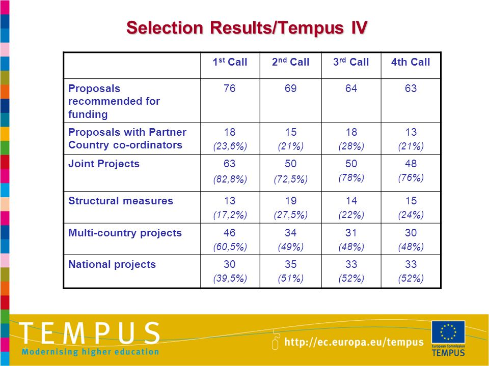 Selection Results/Tempus IV 1 st Call2 nd Call3 rd Call4th Call Proposals recommended for funding 76696463 Proposals with Partner Country co-ordinators 18 (23,6%) 15 (21%) 18 (28%) 13 (21%) Joint Projects63 (82,8%) 50 (72,5%) 50 (78%) 48 (76%) Structural measures13 (17,2%) 19 (27,5%) 14 (22%) 15 (24%) Multi-country projects46 (60,5%) 34 (49%) 31 (48%) 30 (48%) National projects30 (39,5%) 35 (51%) 33 (52%) 33 (52%)