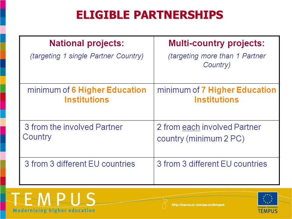 ELIGIBLE PARTNERSHIPS http://eacea.ec.europa.eu/tempus National projects: (targeting 1 single Partner Country) Multi-country projects: (targeting more than 1 Partner Country) minimum of 6 Higher Education Institutions minimum of 7 Higher Education Institutions 3 from the involved Partner Country 2 from each involved Partner country (minimum 2 PC) 3 from 3 different EU countries