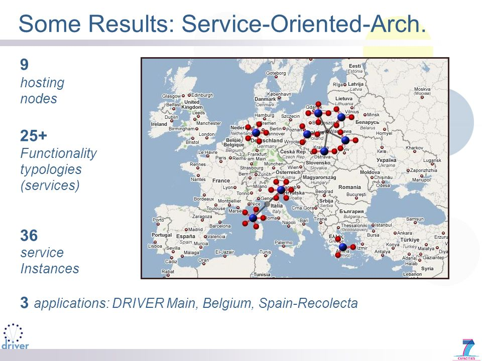 Some Results: Service-Oriented-Arch.