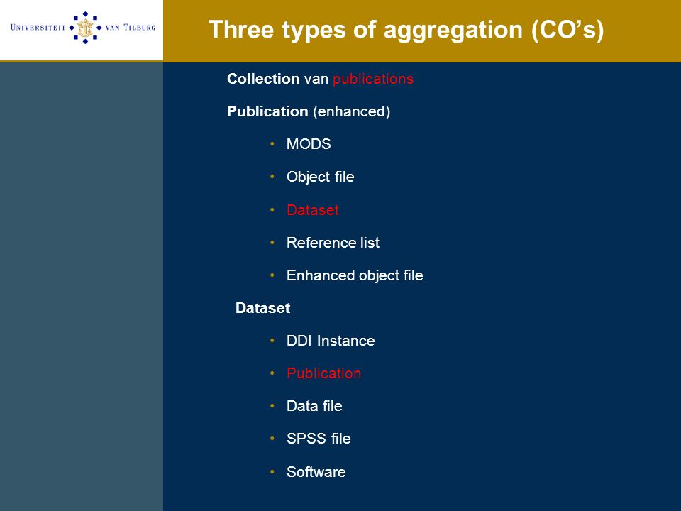 Three types of aggregation (COs) Collection van publications Publication (enhanced) MODS Object file Dataset Reference list Enhanced object file Dataset DDI Instance Publication Data file SPSS file Software
