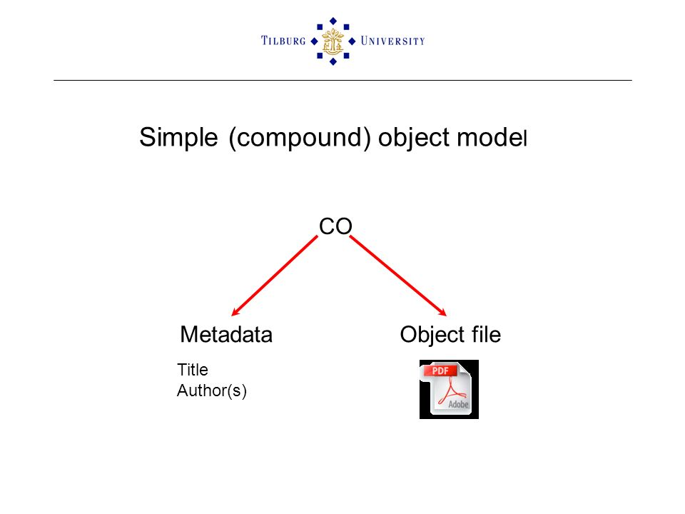 CO MetadataObject file Title Author(s) Simple (compound) object mode l