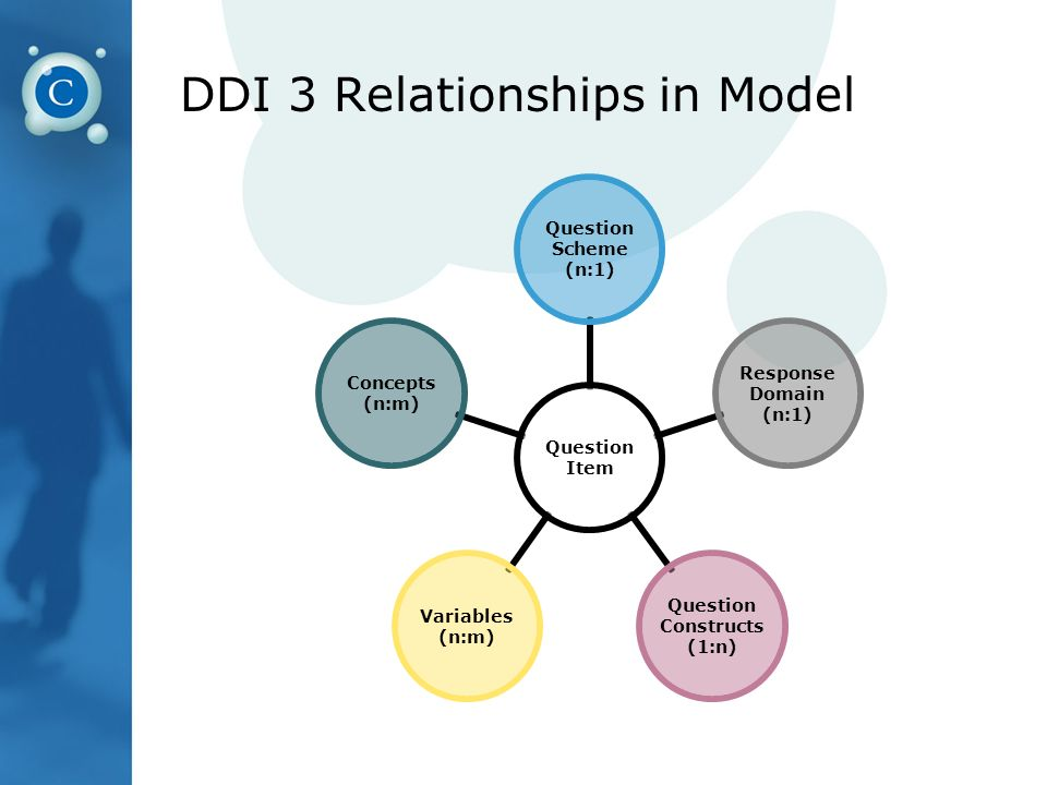 DDI 3 Relationships in Model Question Item Question Scheme (n:1) Response Domain (n:1) Question Constructs (1:n) Variables (n:m) Concepts (n:m)