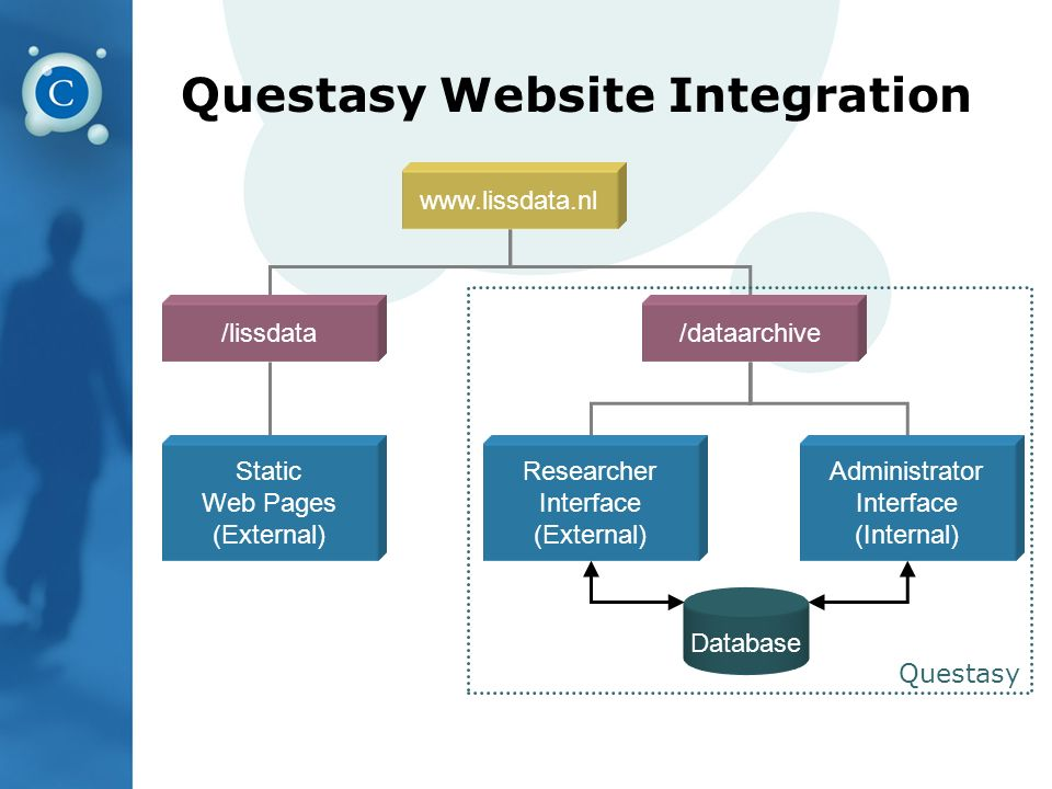 Questasy Website Integration Questasy www.lissdata.nl /lissdata Researcher Interface (External) Database Administrator Interface (Internal) Static Web Pages (External) /dataarchive