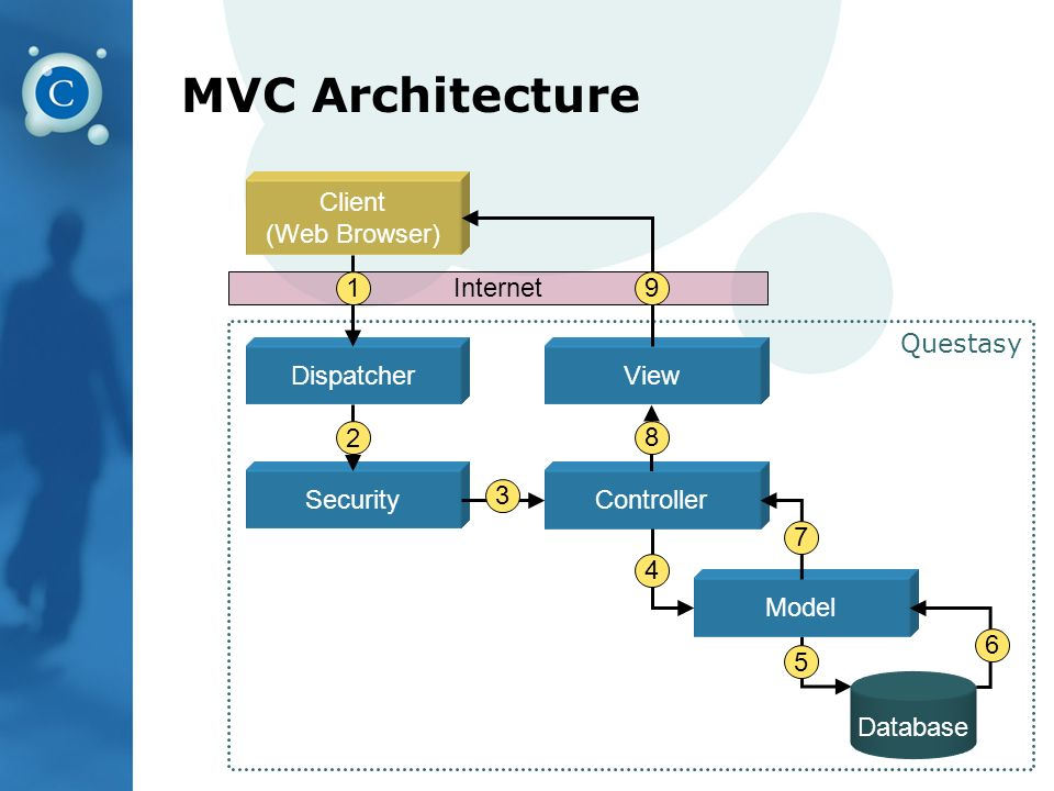 MVC Architecture Questasy Client (Web Browser) Database Model ControllerSecurity ViewDispatcher Internet 1 2 3 4 5 6 7 8 9