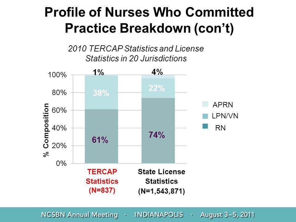 TERCAP Statistics (N=837) State License Statistics (N=1,543,871) 2010 TERCAP Statistics and License Statistics in 20 Jurisdictions RN LPN/VN APRN % Co