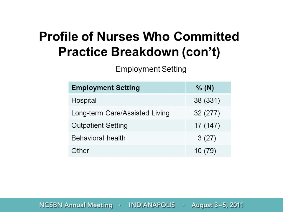 Profile of Nurses Who Committed Practice Breakdown (cont) Employment Setting % (N) Hospital 38 (331) Long-term Care/Assisted Living 32 (277) Outpatien