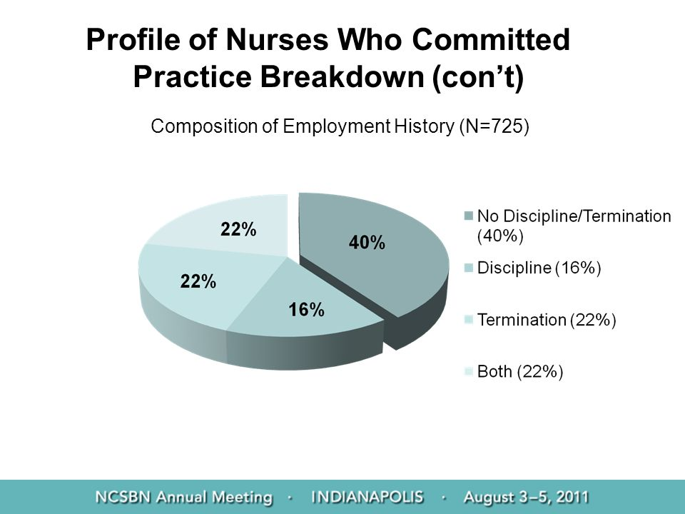 Profile of Nurses Who Committed Practice Breakdown (cont) Composition of Employment History (N=725)