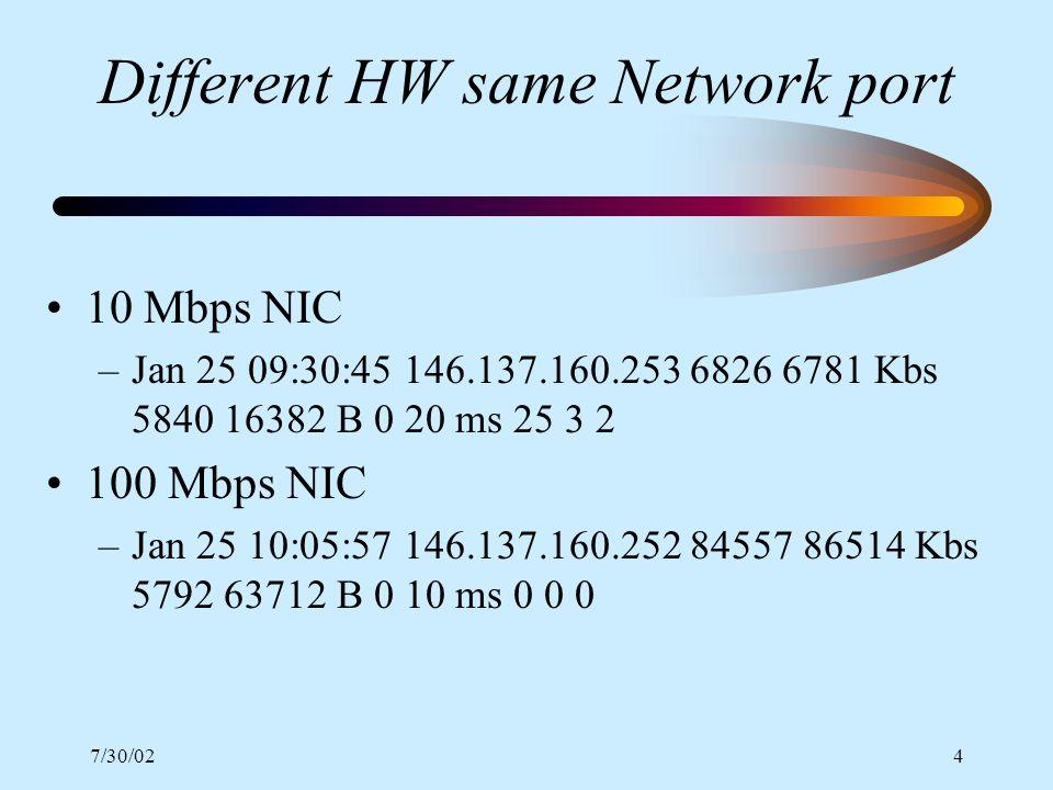 7/30/024 Different HW same Network port 10 Mbps NIC –Jan 25 09:30:45 146.137.160.253 6826 6781 Kbs 5840 16382 B 0 20 ms 25 3 2 100 Mbps NIC –Jan 25 10