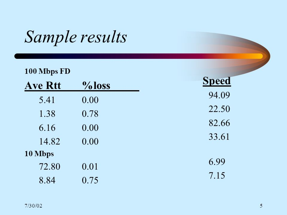 7/30/025 Sample results 100 Mbps FD Ave Rtt%loss 5.410.00 1.380.78 6.160.00 14.820.00 10 Mbps 72.800.01 8.840.75 Speed 94.09 22.50 82.66 33.61 6.99 7.15