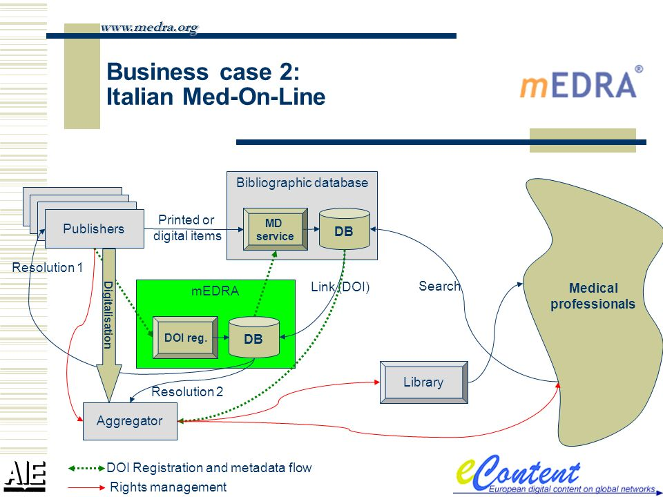 Business case 2: Italian Med-On-Line www.medra.org Medical professionals Bibliographic database Publishers DB MD service Printed or digital items Search mEDRA DB DOI reg.