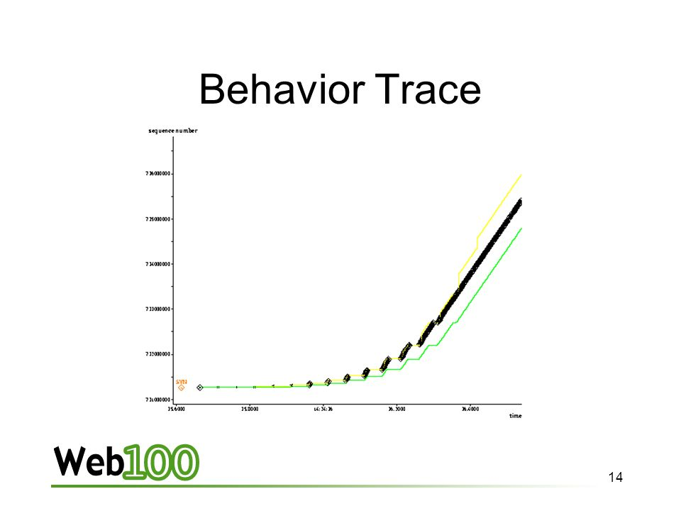14 Behavior Trace