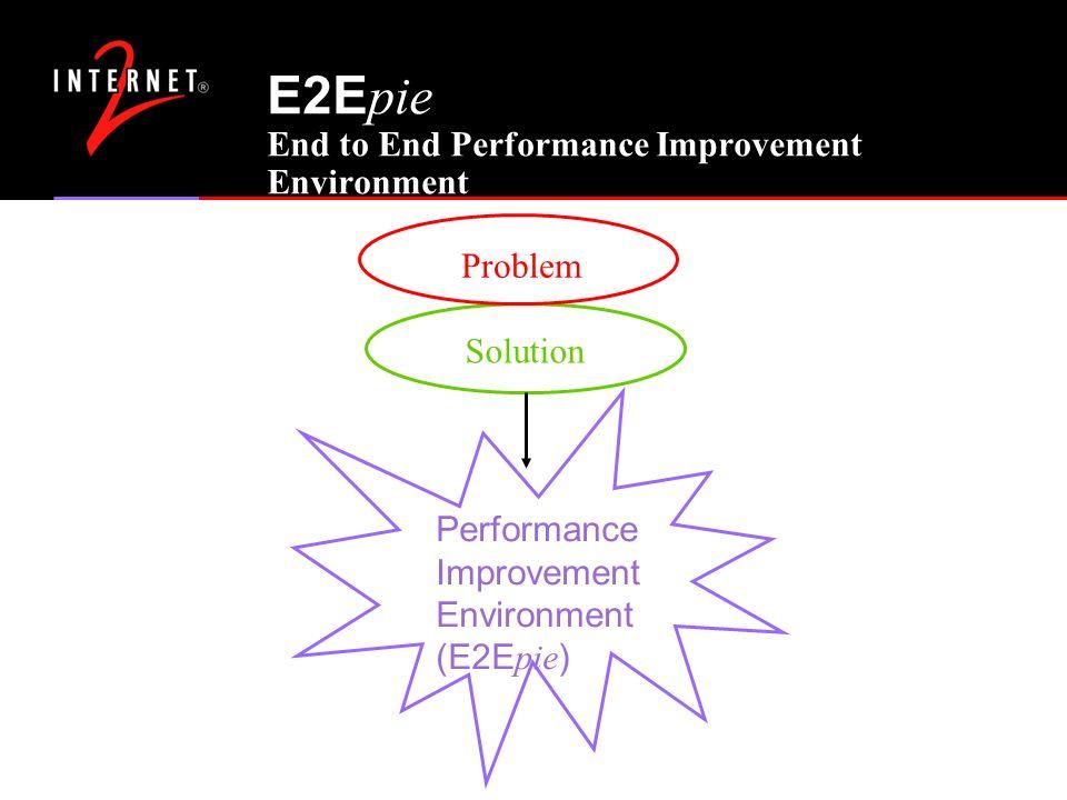 E2E pie End to End Performance Improvement Environment Solution Problem Performance Improvement Environment (E2E pie )