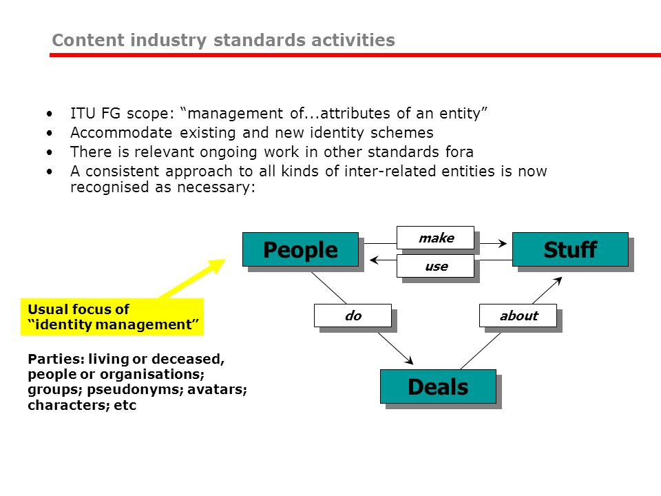 ITU FG scope: management of...attributes of an entity Accommodate existing and new identity schemes There is relevant ongoing work in other standards