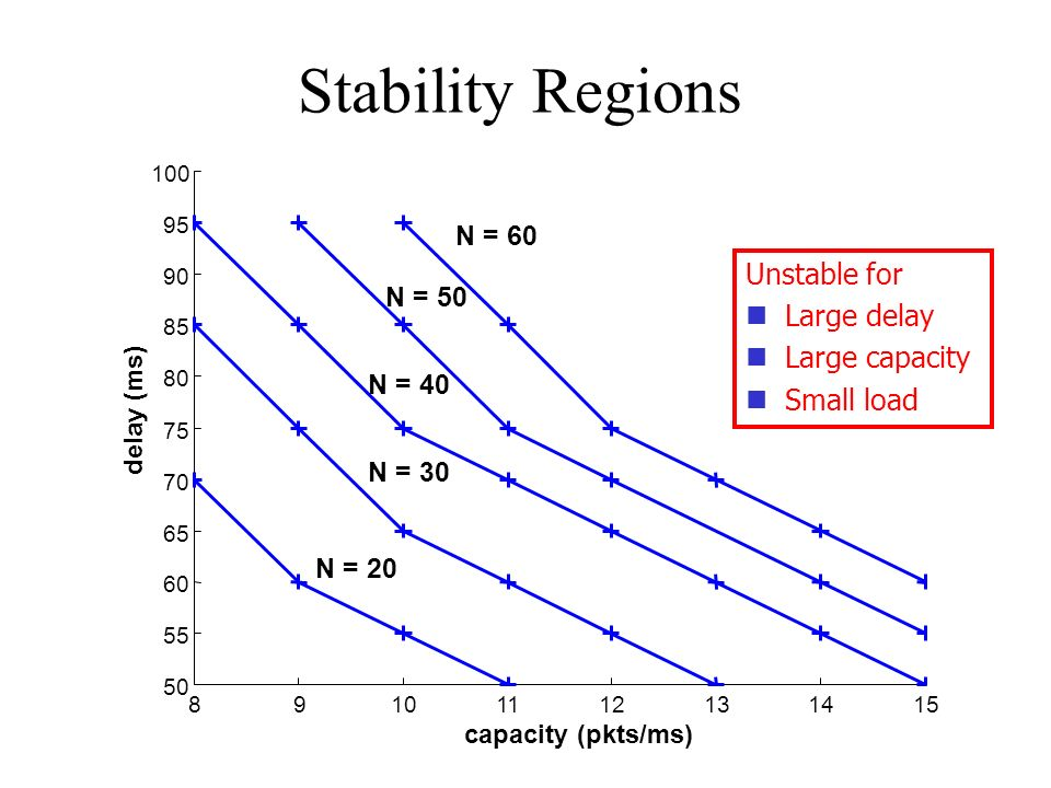 Stability Regions 89101112131415 50 55 60 65 70 75 80 85 90 95 100 capacity (pkts/ms) delay (ms) N = 40 N = 30 N = 20 N = 50 N = 60 Unstable for Large delay Large capacity Small load
