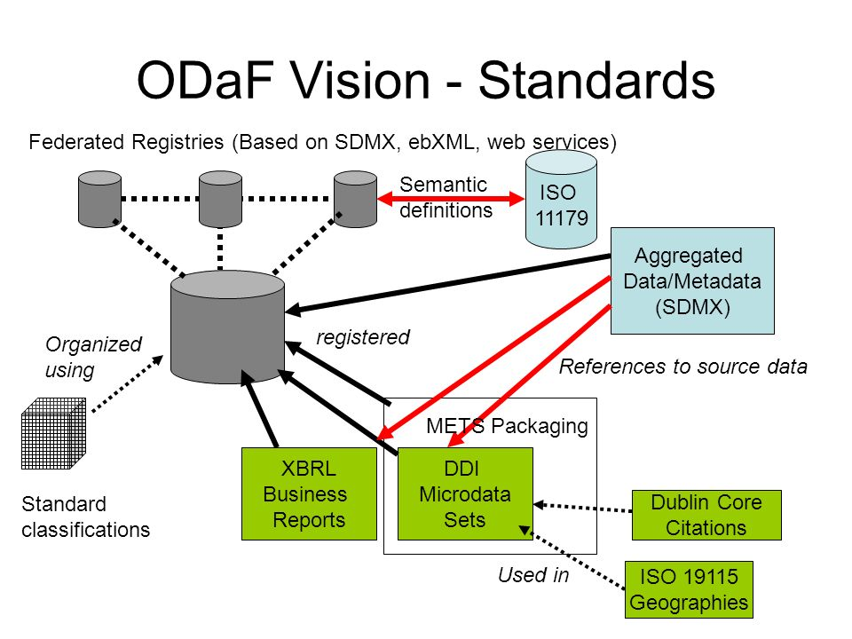 ODaF Vision - Standards Federated Registries (Based on SDMX, ebXML, web services) Aggregated Data/Metadata (SDMX) XBRL Business Reports DDI Microdata Sets ISO 19115 Geographies Dublin Core Citations Used in registered References to source data Standard classifications Organized using ISO 11179 Semantic definitions METS Packaging