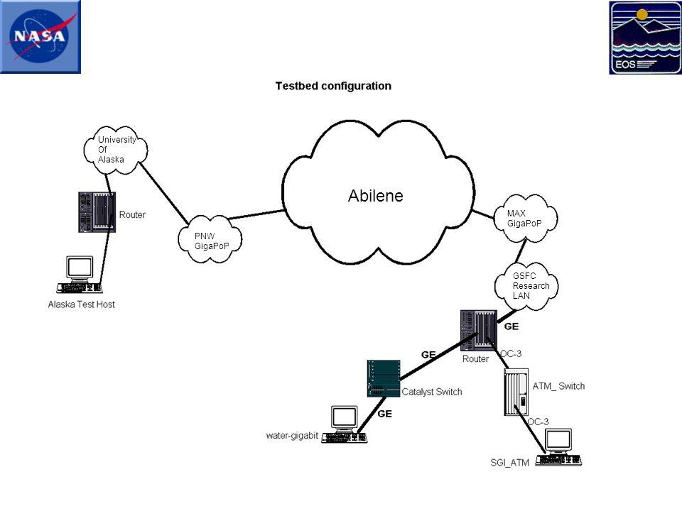University Of Alaska PNW GigaPoP MAX GigaPoP GSFC Research LAN Abilene