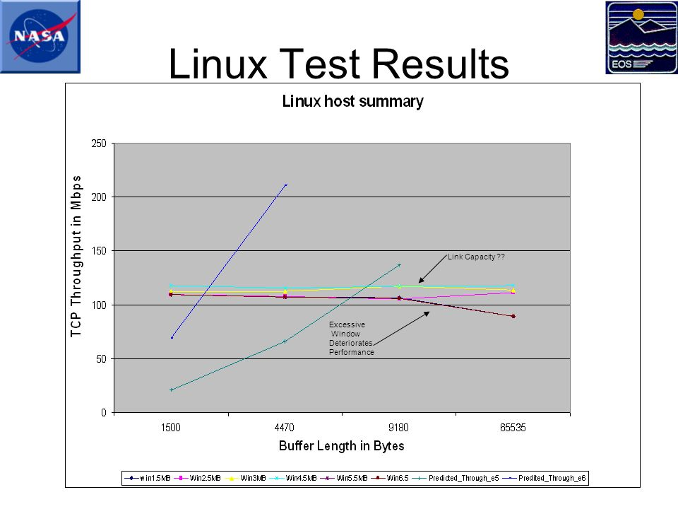 Conclusions Operation of SGI TCP stack not fully understood –Larger nuttcp buffer length results in better performance ….