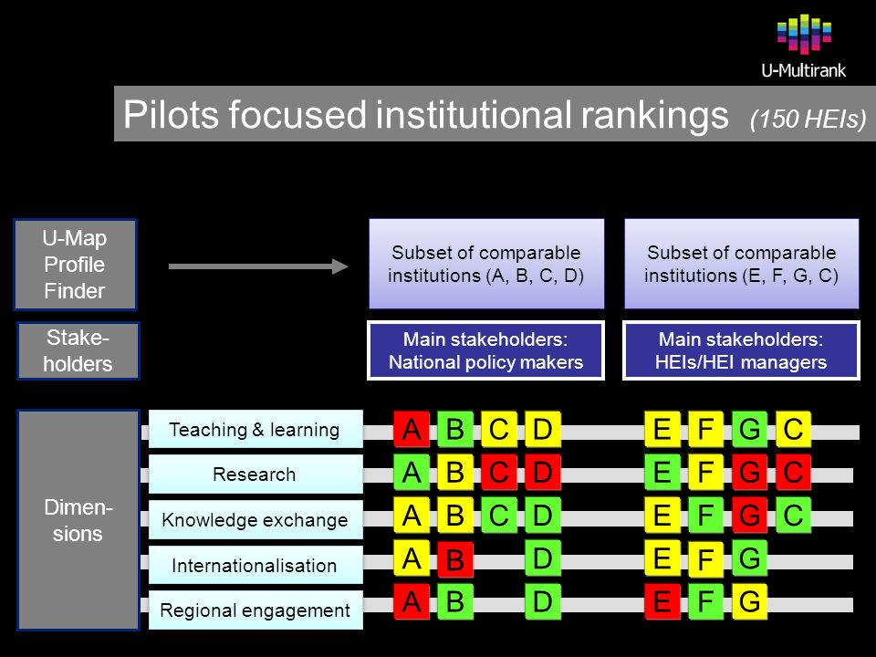 Pilots focused institutional rankings (150 HEIs) Subset of comparable institutions (A, B, C, D) Teaching & learning Research Regional engagement Internationalisation Main stakeholders: National policy makers Main stakeholders: National policy makers Main stakeholders: HEIs/HEI managers Main stakeholders: HEIs/HEI managers Knowledge exchange U-Map Profile Finder Stake- holders Subset of comparable institutions (E, F, G, C) GEF EFGC EFGC FEGC EG F ABCD ABCD BACD A B D ABD Dimen- sions