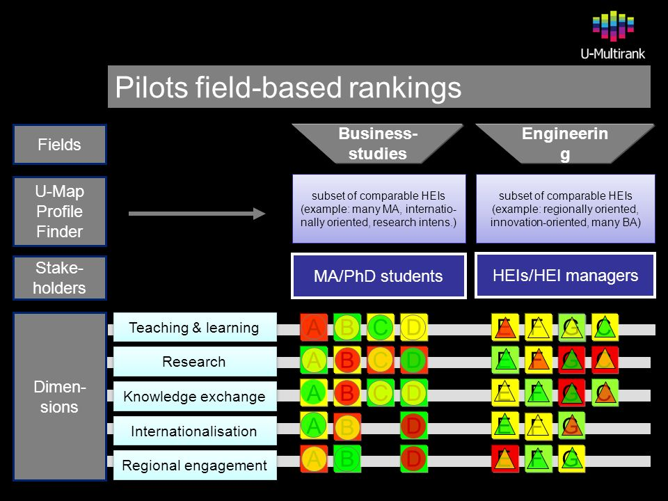 Pilots field-based rankings subset of comparable HEIs (example: many MA, internatio- nally oriented, research intens.) subset of comparable HEIs (example: many MA, internatio- nally oriented, research intens.) subset of comparable HEIs (example: regionally oriented, innovation-oriented, many BA) subset of comparable HEIs (example: regionally oriented, innovation-oriented, many BA) MA/PhD students HEIs/HEI managers Fields U-Map Profile Finder Stake- holders Dimen- sions Teaching & learning Research Regional engagement Internationalisation Knowledge exchange GEF EFGC EFGC FEGC EG F ABCD ABCD BACD A B D ABD Business- studies Engineerin g