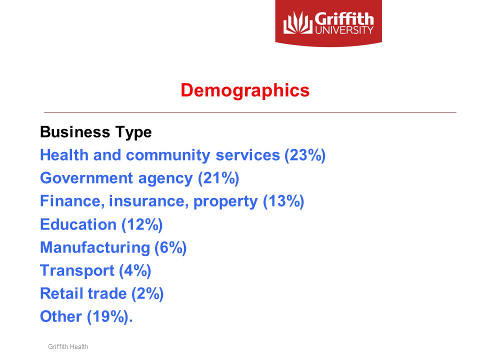 Griffith Health Demographics Business Type Health and community services (23%) Government agency (21%) Finance, insurance, property (13%) Education (12%) Manufacturing (6%) Transport (4%) Retail trade (2%) Other (19%).