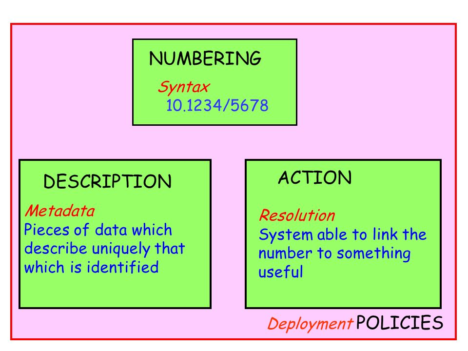 Deployment POLICIES Syntax 10.1234/5678 NUMBERING DESCRIPTION Metadata Pieces of data which describe uniquely that which is identified Resolution Syst
