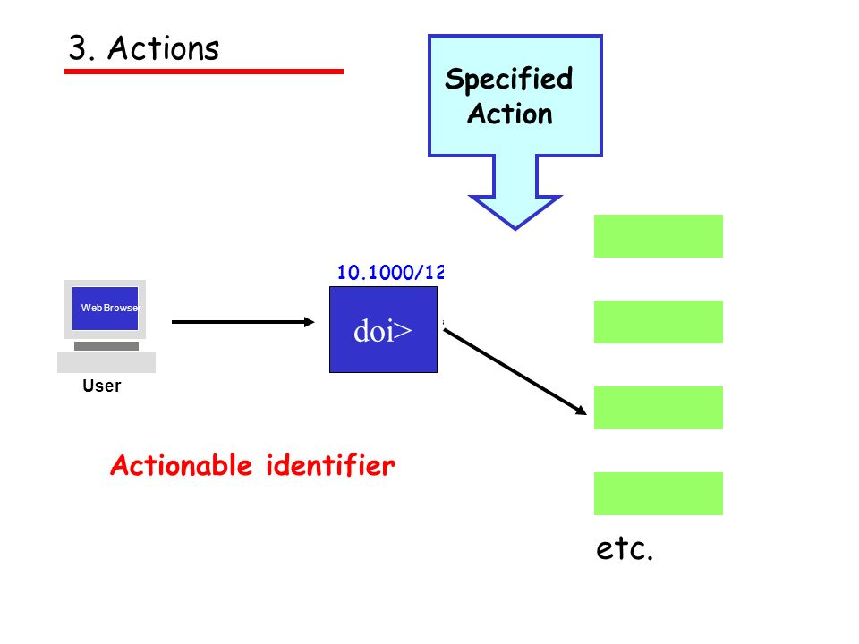 Web Browser User etc. Actionable identifier Specified Action doi> 10.1000/123 3. Actions