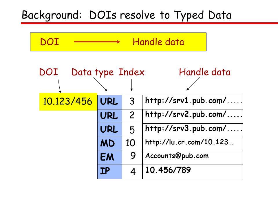 3 Handle dataDOIData type Index 10.123/456 URL http://srv1.pub.com/.....