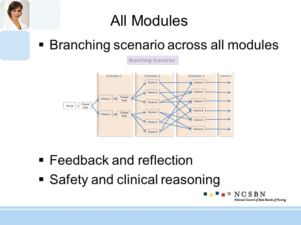 All Modules Branching scenario across all modules Feedback and reflection Safety and clinical reasoning