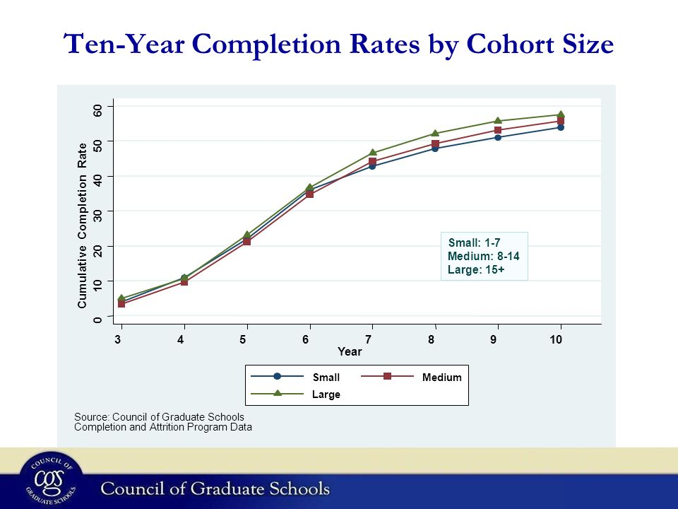 Ten-Year Completion Rates by Cohort Size 0 10 20 30 40 50 60 Cumulative Completion Rate 345678910 Year SmallMedium Large Source: Council of Graduate S