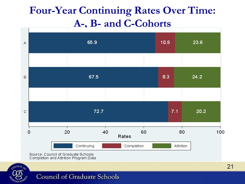 Four-Year Continuing Rates Over Time: A-, B- and C-Cohorts 21