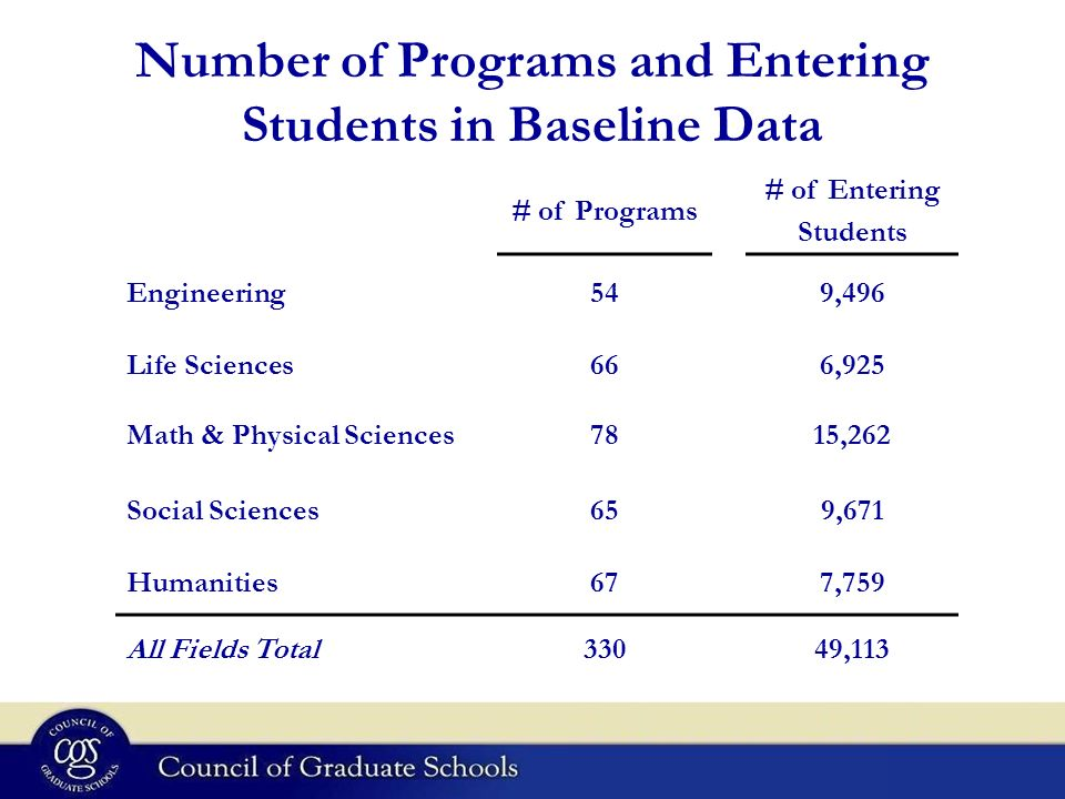 Number of Programs and Entering Students in Baseline Data # of Programs # of Entering Students Engineering549,496 Life Sciences666,925 Math & Physical