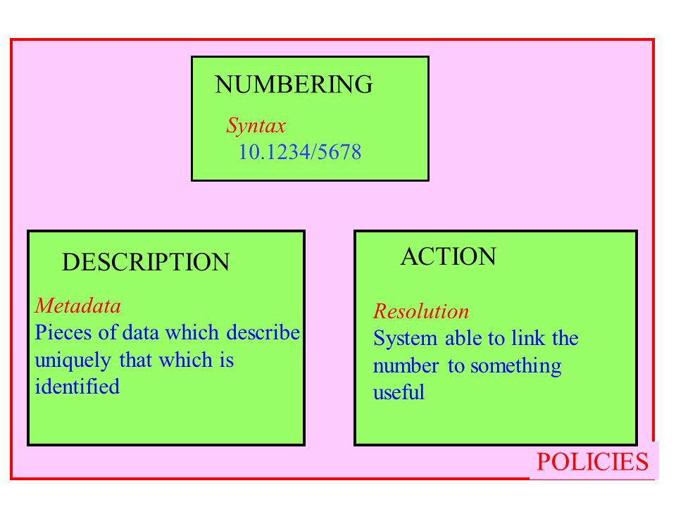 14 POLICIES Syntax /5678 NUMBERING DESCRIPTION Metadata Pieces of data which describe uniquely that which is identified Resolution System able to link the number to something useful ACTION