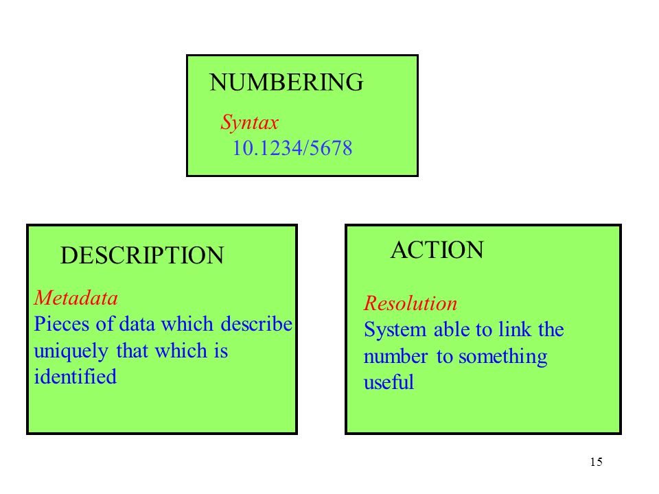 15 Syntax /5678 NUMBERING DESCRIPTION Metadata Pieces of data which describe uniquely that which is identified Resolution System able to link the number to something useful ACTION