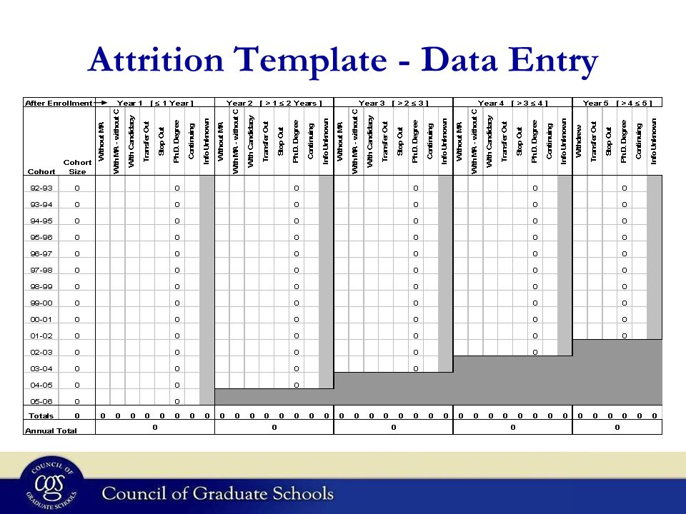 Attrition Template - Data Entry
