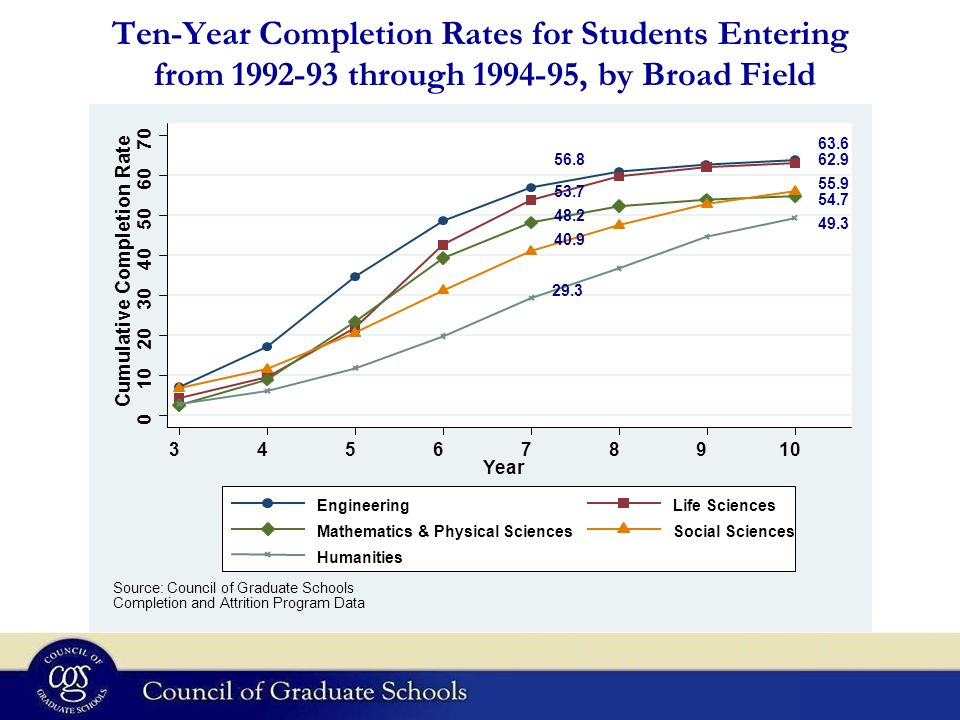 Ten-Year Completion Rates for Students Entering from through , by Broad Field