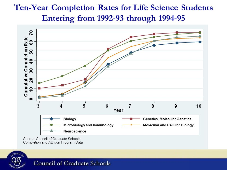 Ten-Year Completion Rates for Life Science Students Entering from 1992-93 through 1994-95