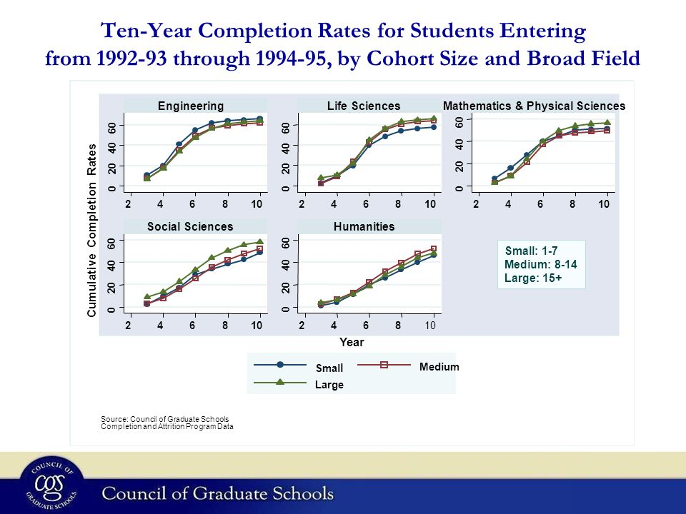 Ten-Year Completion Rates for Students Entering from 1992-93 through 1994-95, by Cohort Size and Broad Field 0 20 40 60 0 20 40 60 0 20 40 60 0 20 40 60 0 20 40 60 2468102468 2468 2468 2468 EngineeringLife SciencesMathematics & Physical Sciences Social SciencesHumanities Smal l Medium Large Cumulative Completion Rates Year Graphs by BF Source: Council of Graduate Schools Completion and Attrition Program Data Small: 1-7 Medium: 8-14 Large: 15+