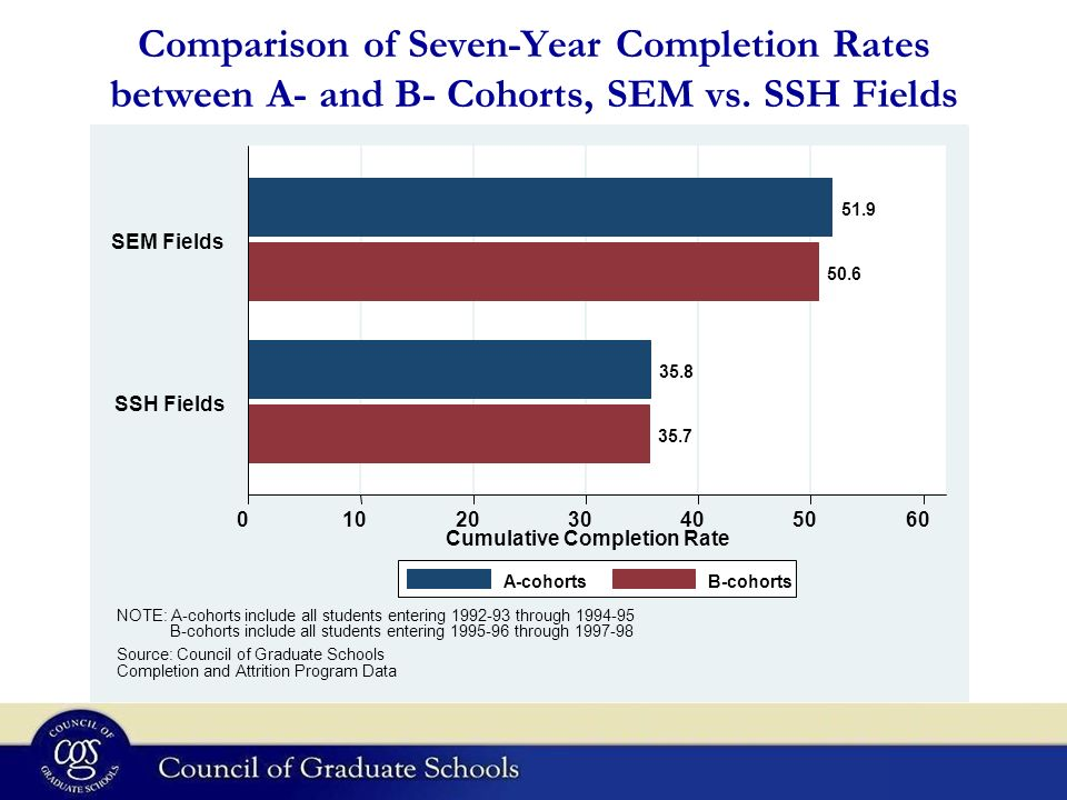 Comparison of Seven-Year Completion Rates between A- and B- Cohorts, SEM vs.