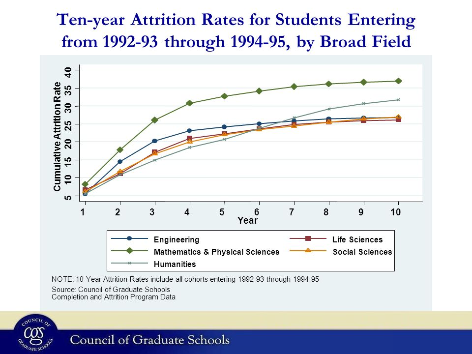 Ten-year Attrition Rates for Students Entering from through , by Broad Field