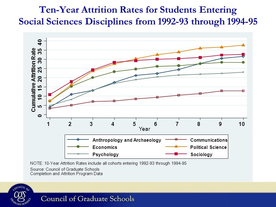 Ten-Year Attrition Rates for Students Entering Social Sciences Disciplines from 1992-93 through 1994-95